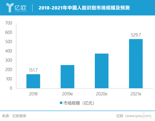 中国人脸识别市场规模将破千亿 旷视等AI企业受瞩目