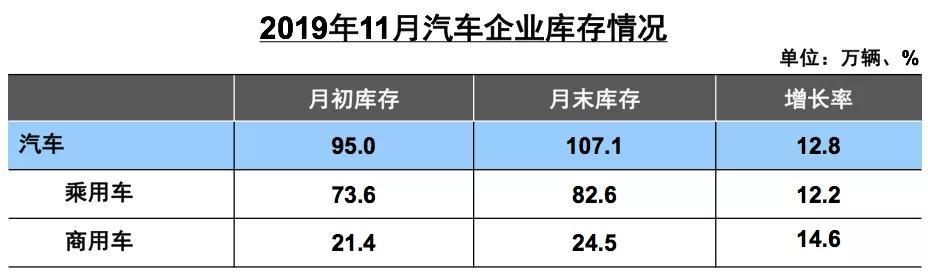 11月中国乘用车销量创年内新高