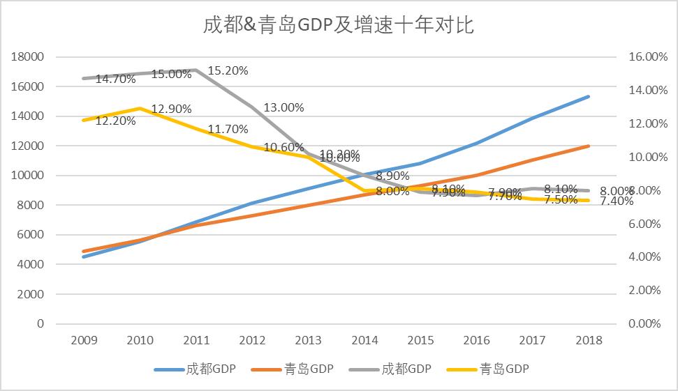 2021年成都市经济总量_成都市经济数据图