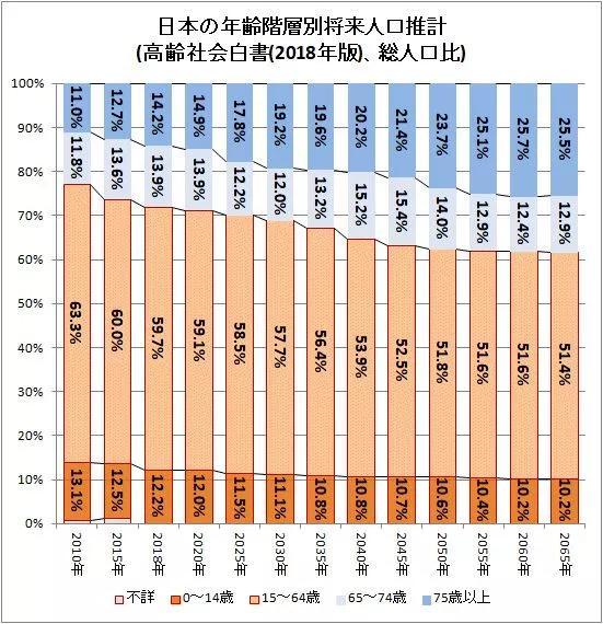 日本总人口有多少_日本人口 搜狗百科