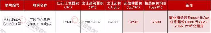 杭州金沙湖再挂宝地:精装均价3.75万元 明确商业、住宅起价