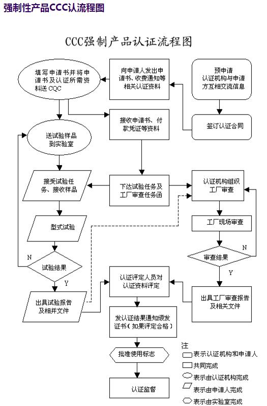 面包机3C认证怎样的操作流程
