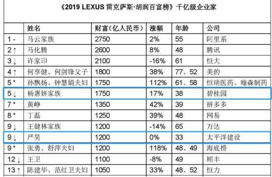 中国80后迎来财富丰收期:白手起家赚到20亿,他们怎么做到的?