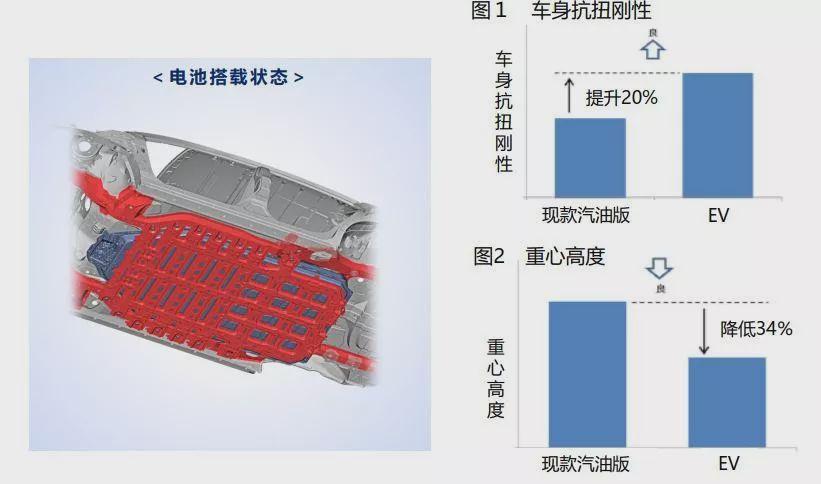 丰田在华将推两款纯电SUV,聚焦电池安全、高品质与操控乐趣