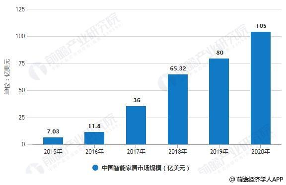 2019年中国彩电行业市场现状及发展趋势分析 大尺寸屏+5G商用将带来回暖与机遇