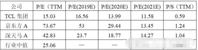 TCL集团:低价潜行,价值有待市场发现
