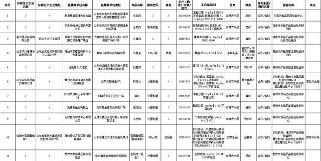 山东16批次食品不合格,山东荣华食品集团有限公司上榜