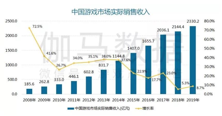 2019游戏产业年度报告:魔兽挽尊端游市场,主机游戏占比2%_伽马