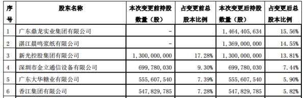 """晨鸣纸业""""意外""""成为南粤银行第一大股东,持股16.62%"""