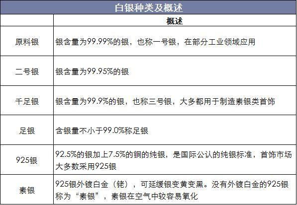 2018年中国银饰行业市场规模稳步增长,银矿探明储量增至32.9万吨