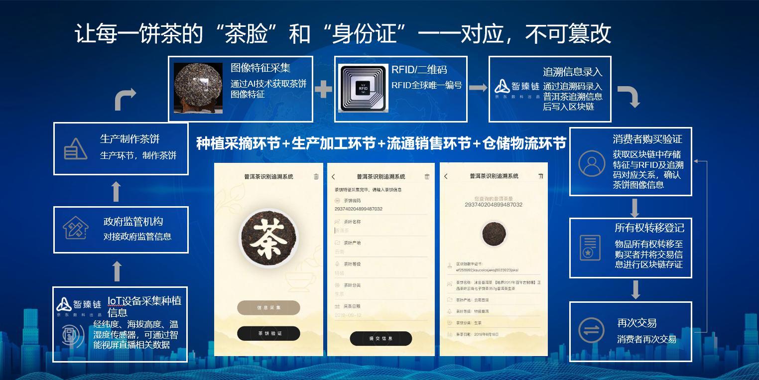 """京東數科首創""""茶臉識別""""與區塊鏈結合新技術"""