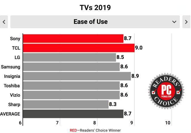 实至名归!美国2019电视读者选择奖给了TCL