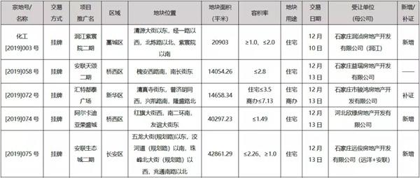 石家庄2019年第50周周报:新增供应增加 市场成交上扬