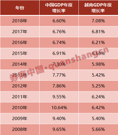 <b>去越南投资!股市近3年大涨44%,国内首只专投越南公募产品获批</b>