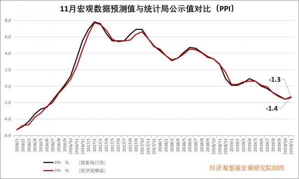 """11月宏观数据:货币""""宽信用"""",地方债务置换考验财政耐力"""