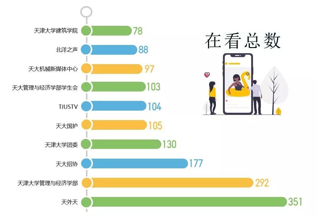 青媒数据 丨天津大学团学组织微信公众号影响力排行榜(第六十七期 12.08——12.14)