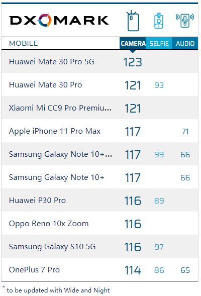 """""""补考生""""独霸 华为Mate30 Pro 5G登顶DxO手机拍照排行榜"""