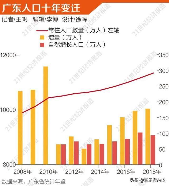 广东各地人口_广东省各地市户籍人口最新排名,汕尾363.5万人,排在第十四