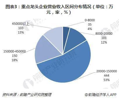 2019年中国农业产业化现状分析与产业化聚集及龙头企业的经营发展