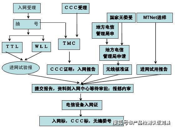 什么是CTA进网许可认证?电信设备入网认证证书怎么打点?