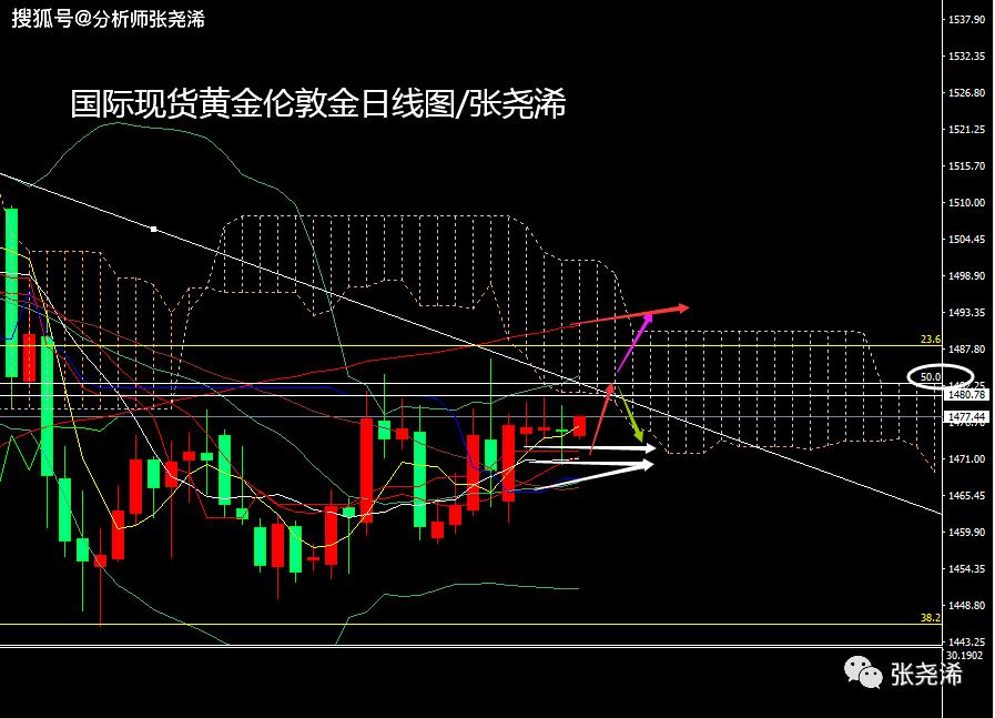 张尧浠:黄金横盘交投延续、走势1470上方保持看涨先行