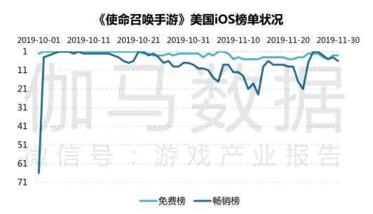 中国游戏海外收入首次突破百亿美元,手游占全球三成份额