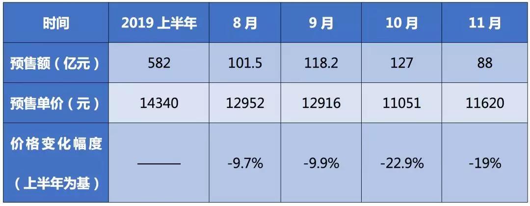 雅居乐14亿美元永续债背后,预售单价降两成,流动性紧张了?