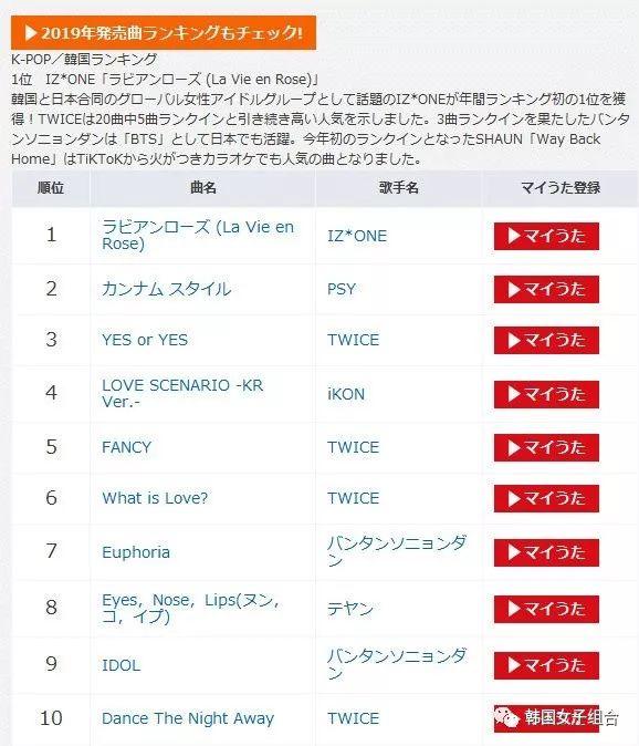 2019日本卡拉OK,最热点播的K-POP歌曲排名!