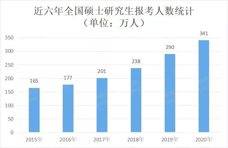 2020年单身人口数量_佛山2020年人口数量