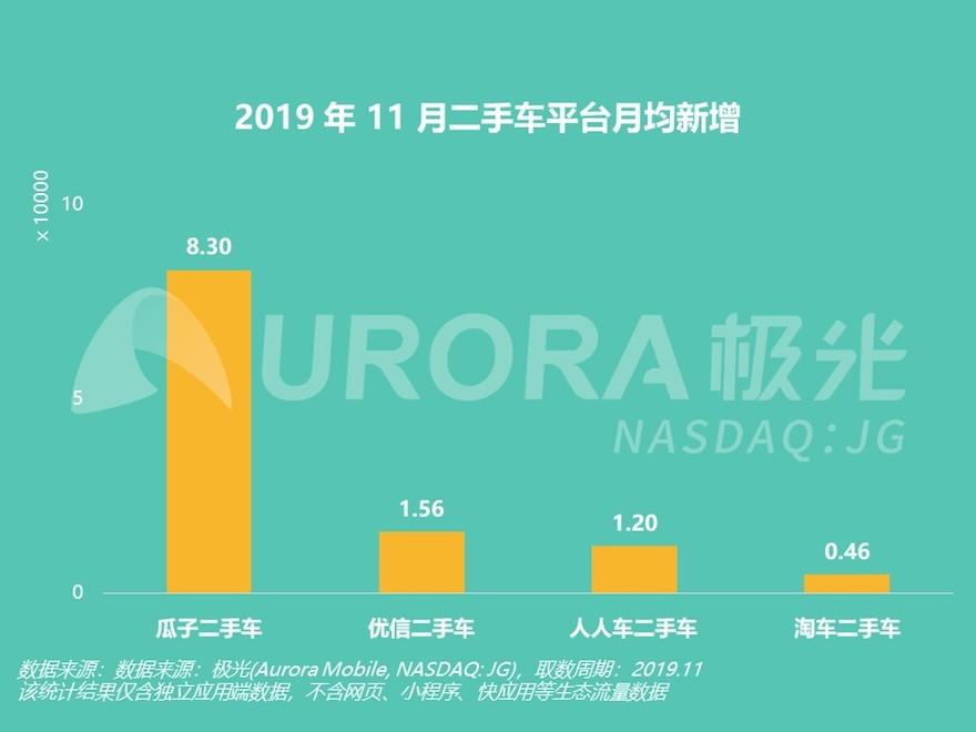 <b>极光大数据:瓜子二手车11月APP活跃用户达行业第二名3倍以上</b>