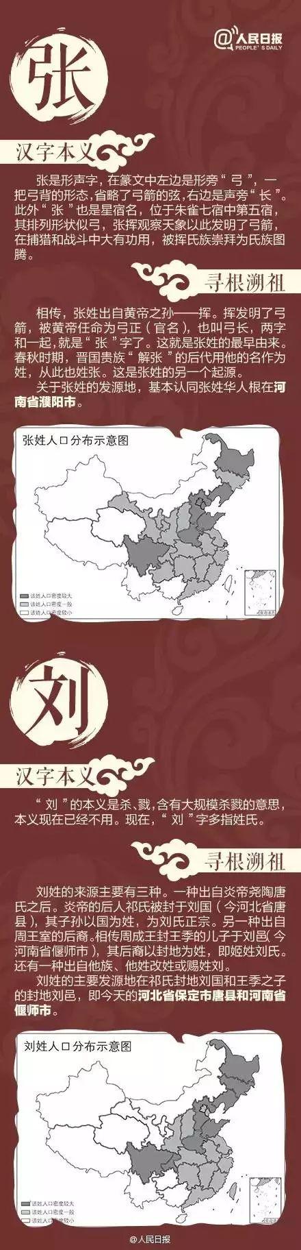 """人口最多的姓氏_中国人口""""最多""""的4大姓氏:张姓没出一个皇帝,此姓却"""