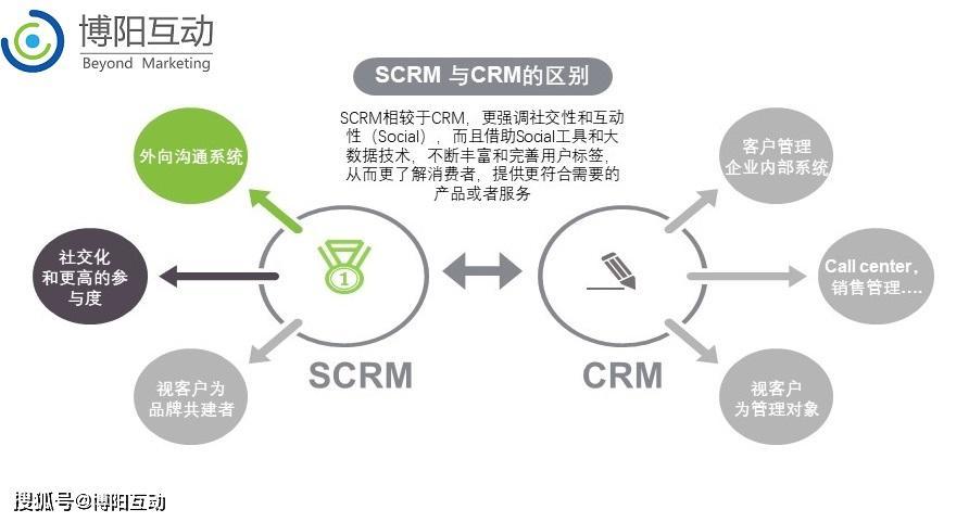 《什么是SCRM?和CRM有什么区别》
