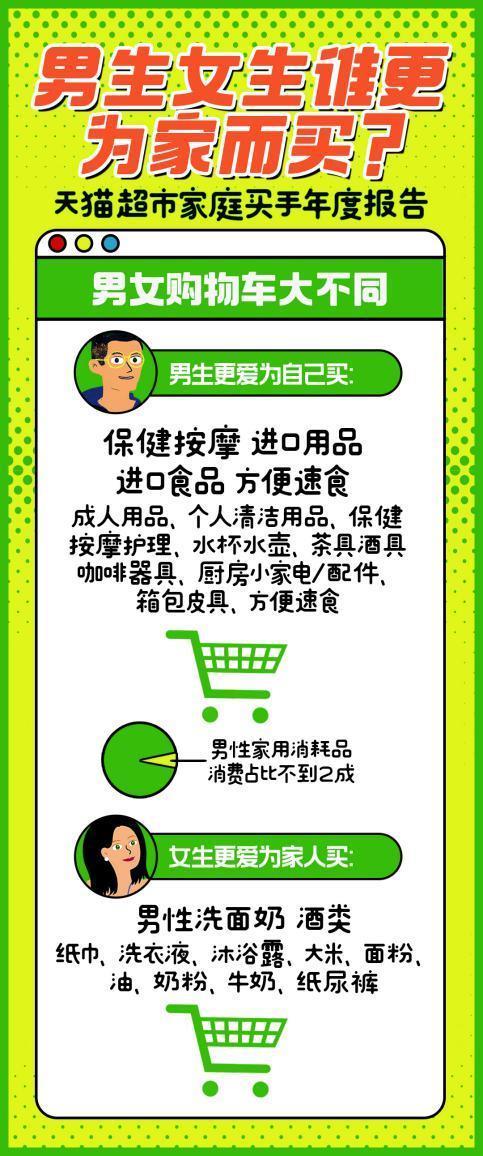 男人和女人的购物车有啥不同?天猫超市年度报告揭秘