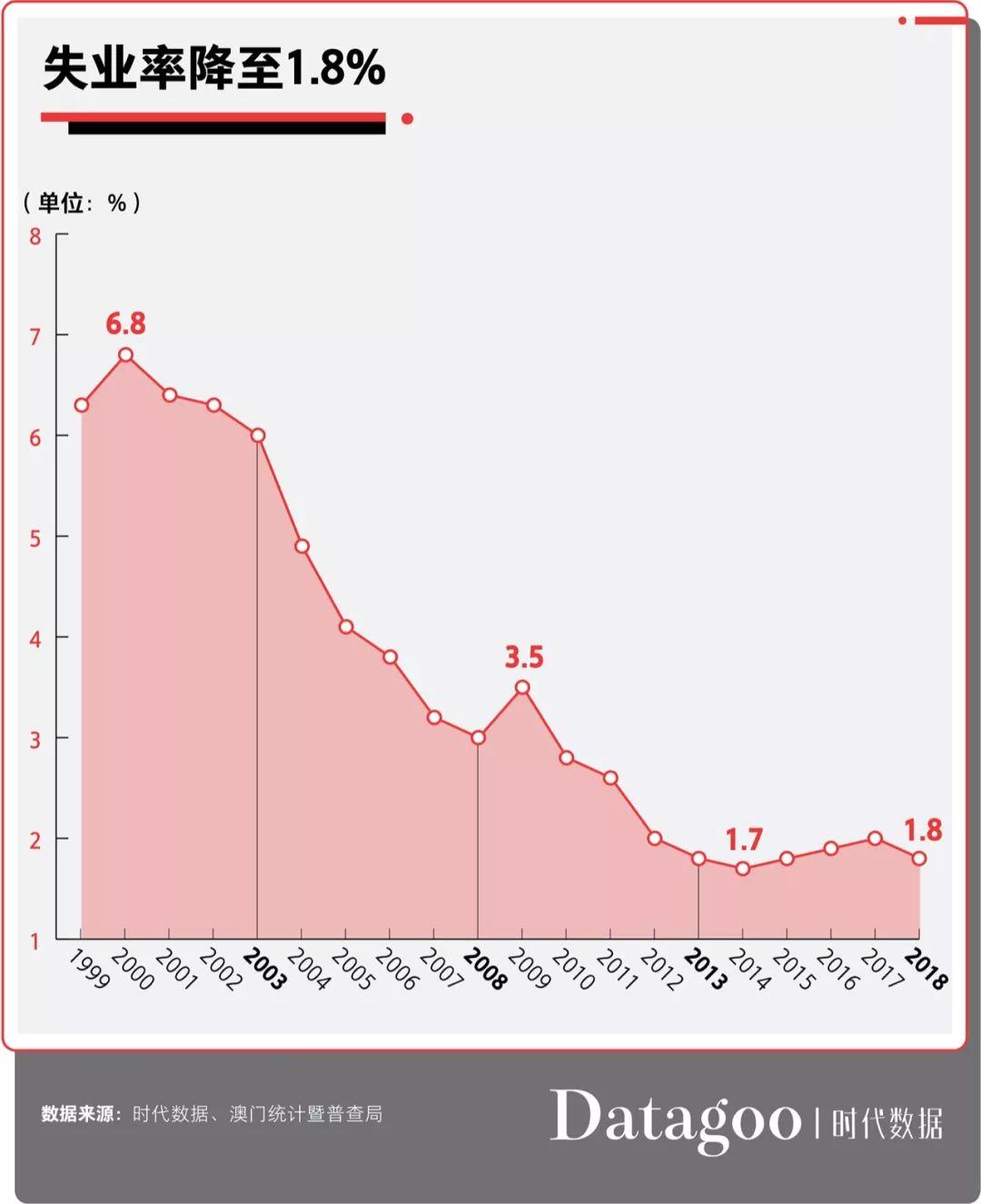 世界各城市人均gdp_世界各大区人均gdp