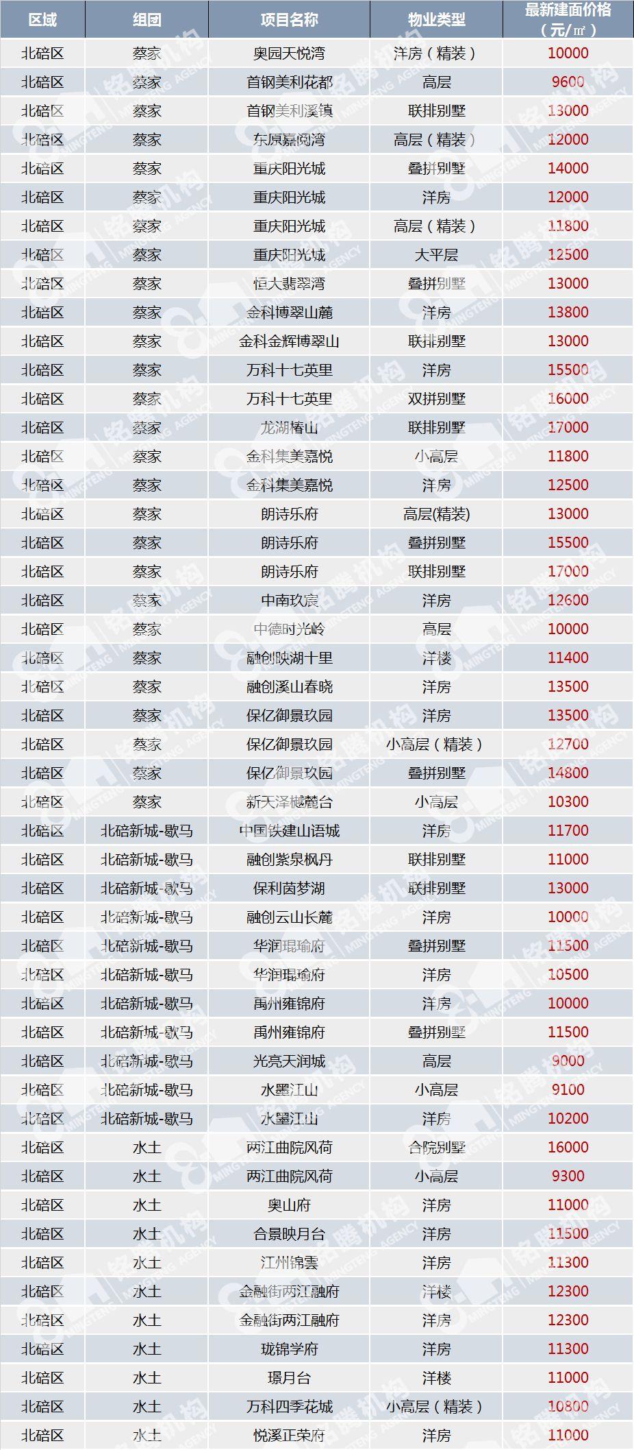 深圳各区房价一览表