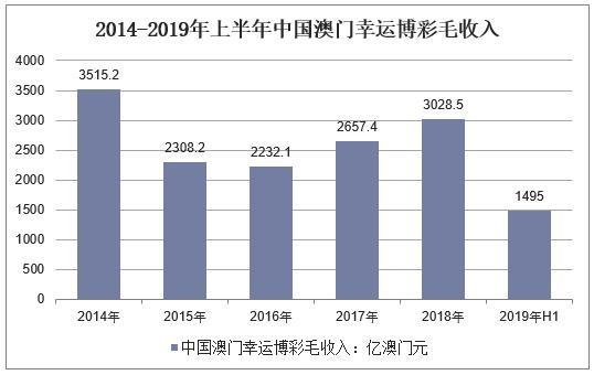 澳门近几年gdp下降_中国澳门回归的20年 GDP增长了近8倍,失业率下降近5 图