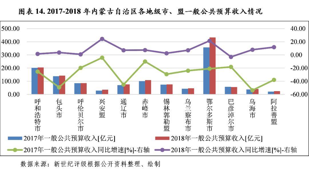 2018内蒙古经济总量_内蒙古大草原图片