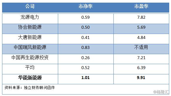 港股市场迎私有化潮,为何说华能新能源(0958.HK)成功概率大?