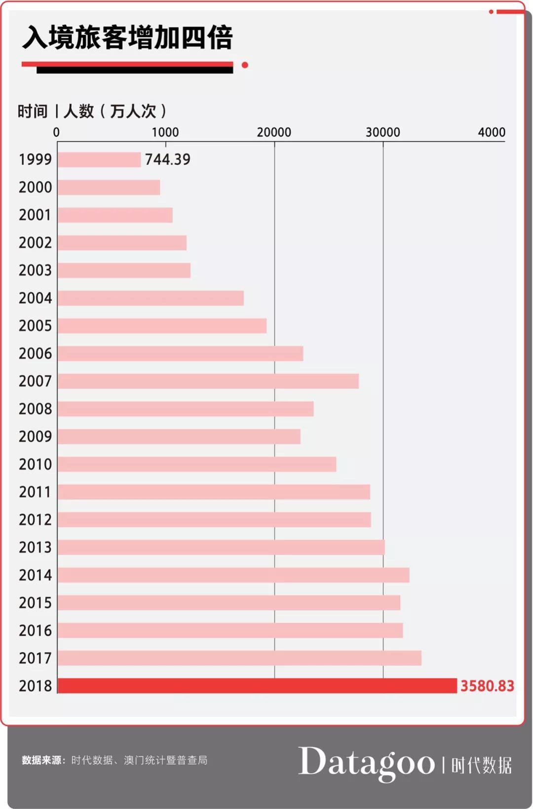 重庆澳门GDP_澳门gdp