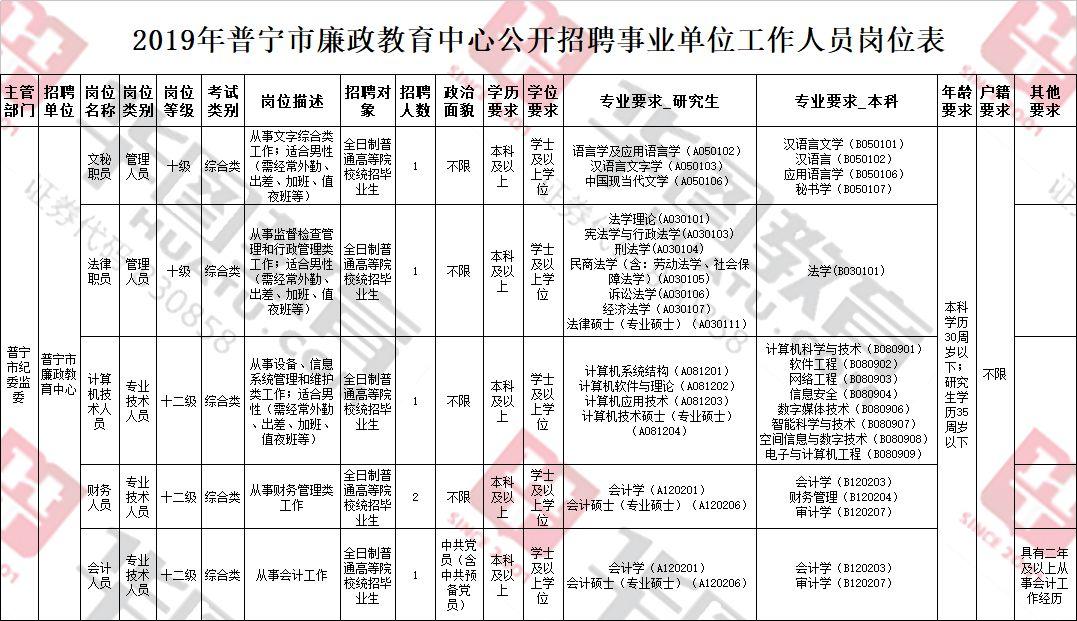 普宁市人口_关于公布2019年普宁市廉政教育中心公开招聘事业单位工作人员面试