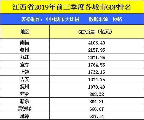 2019gdp什么时候公布_各省GDP增速目标有何变化