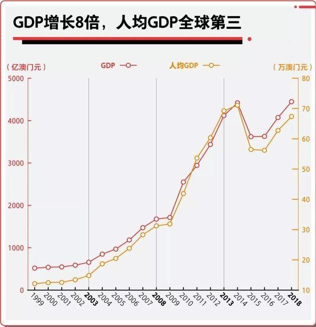 gdp民生_民生宏观 GDP核算方法调整 历史 方法与影响
