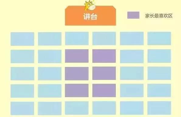教室哪个位置最容易出学霸?座位与成绩真的有关吗?