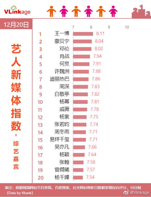 艺人新媒体指数之综艺嘉宾榜单公开王一博又达成连冠八天