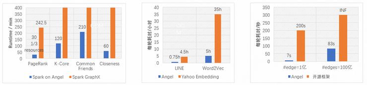 腾讯开源项目Angel从LF AI基金会毕业