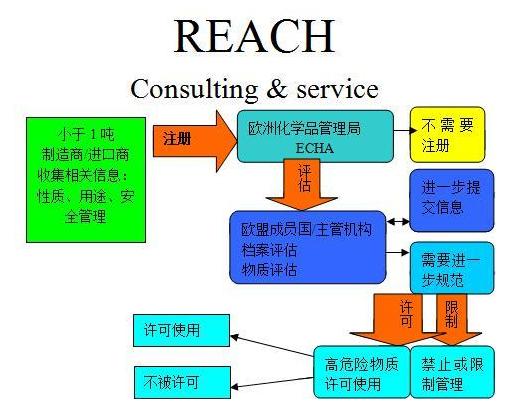 REACH认证一般周期是多少,如刘申请REACH认证?