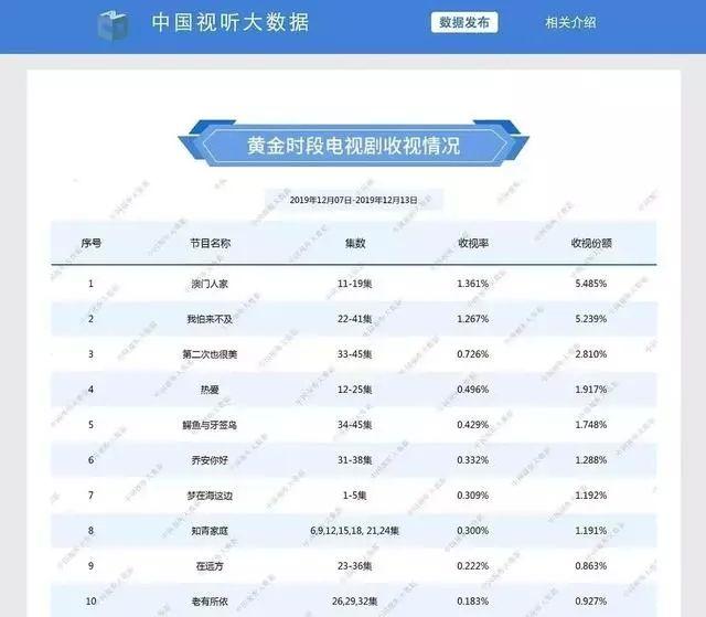 2019剧收视率排行榜_2019春季日剧18部必追片单 昨日的美食 双男神BL 全国