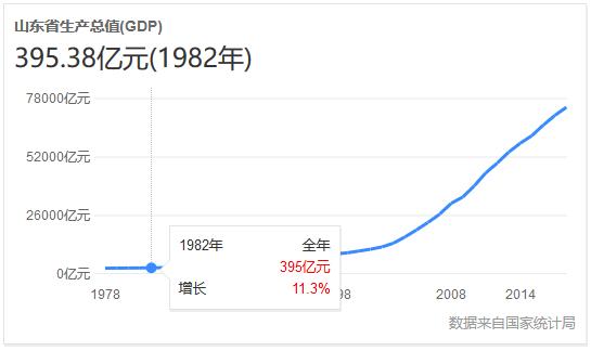 86年gdp_GDP增速重庆列全国第五