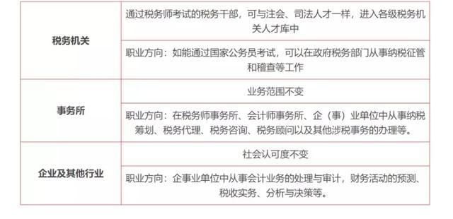 慈溪税务师培训学校_税务师热度竟然赶超CPA?