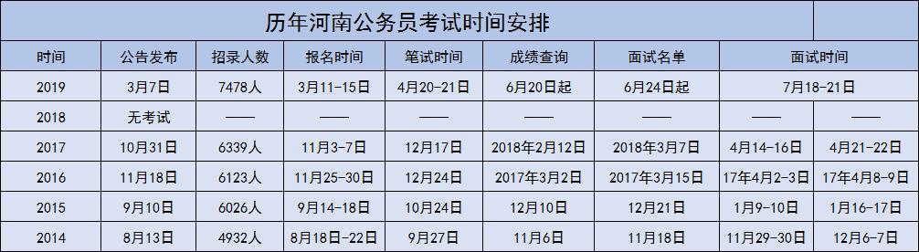 2020河南省考或于4月18日笔试?!